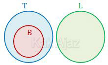 Cara menyatakan premis dalam diagram untuk menarik kesimpulan