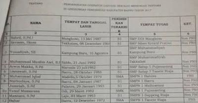 Daftar Nama Operator Dapodik SD/SMP Yang Diangkat Tahun 2017 Serta Nama Identitas Perprovinsi