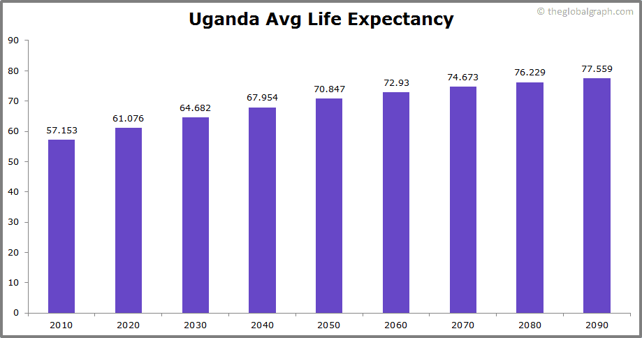 Uganda  Avg Life Expectancy