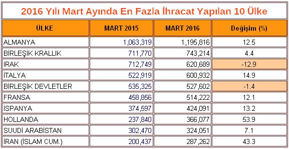 Ülke bazında Mart 2016 ihracatı ile Mart 2015 ihracatının karşılaştırılması.