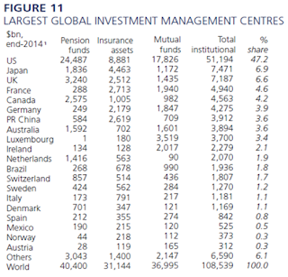 Penggerak Pasaran Hujung dan Awal Tahun - Fund Managers, Hedge Funds and Sovereign Wealth Funds