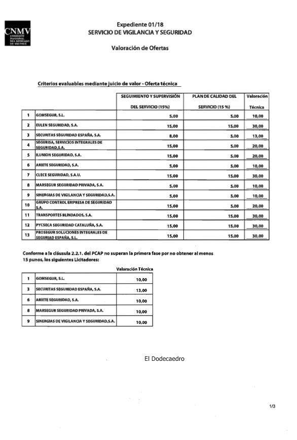 La cnmv adjudica la seguridad de sus oficinas de madrid y for Oficinas eulen