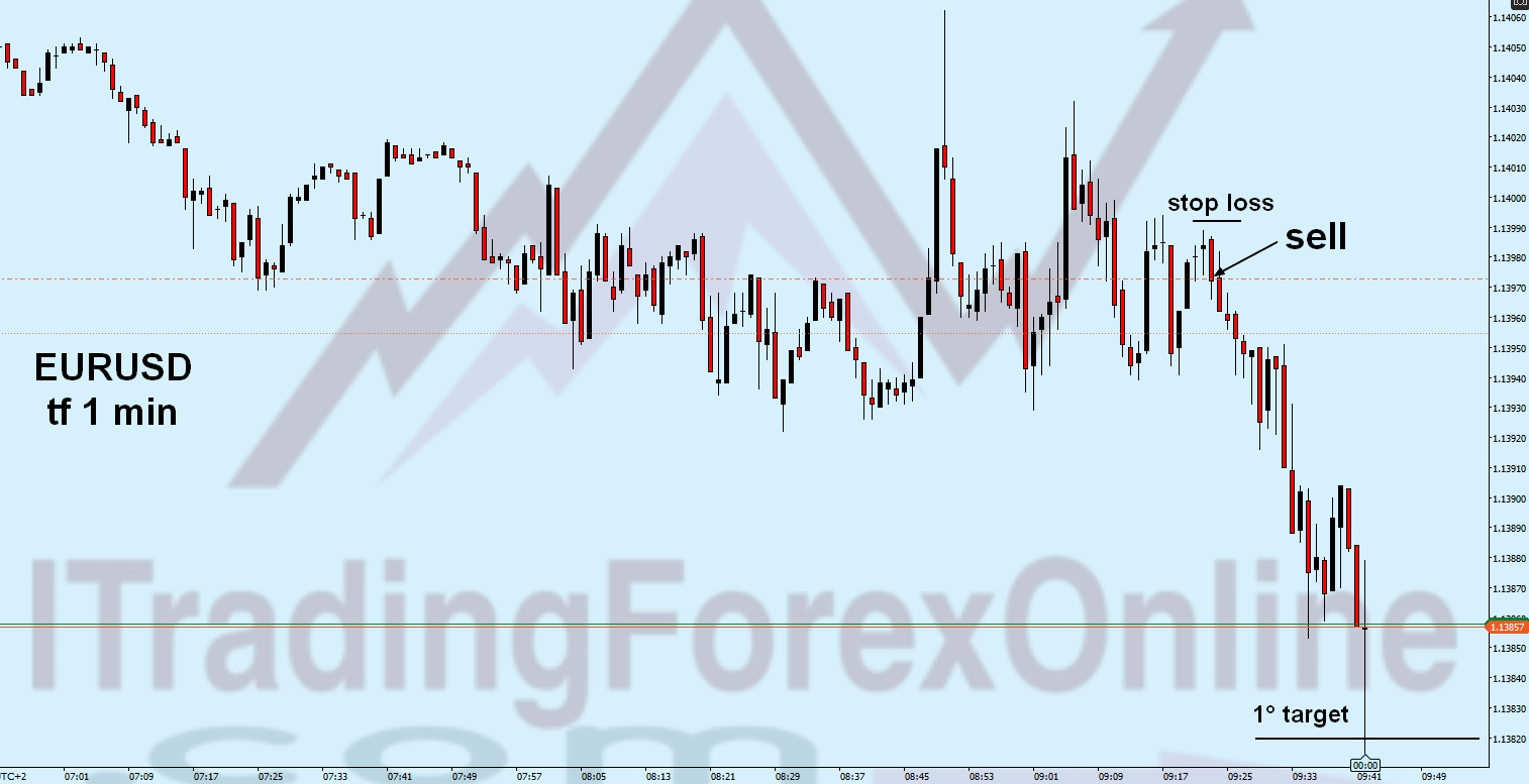 Strategie di scalping sul forex