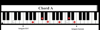 Kunci Dasar Piano/Keyboard A