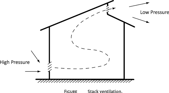 Building Stack Ventilation System