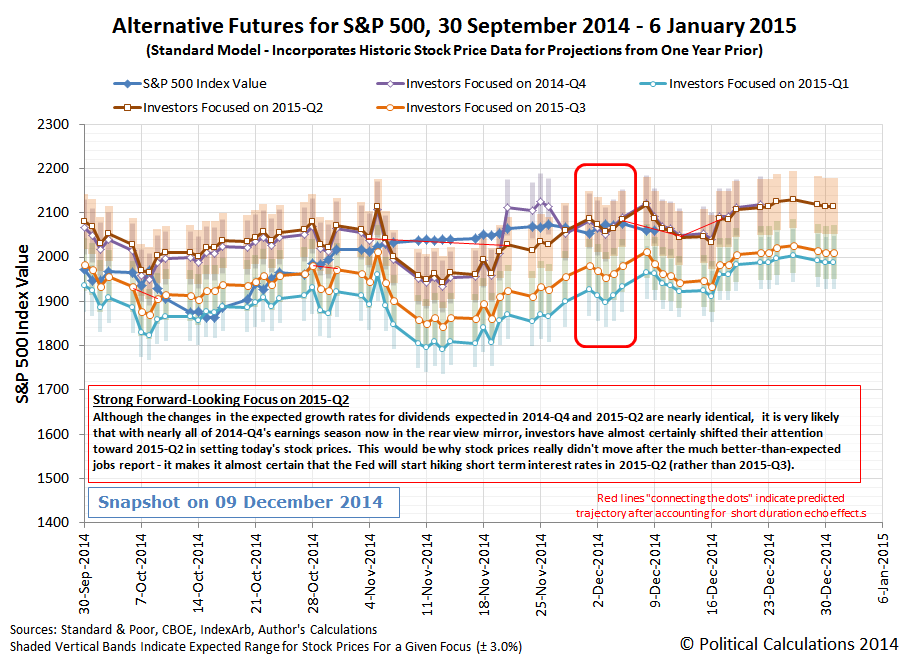 Alternative Futures - S&P 500 - Standard Model - 2014-Q4 - Snapshot on 9 December 2014