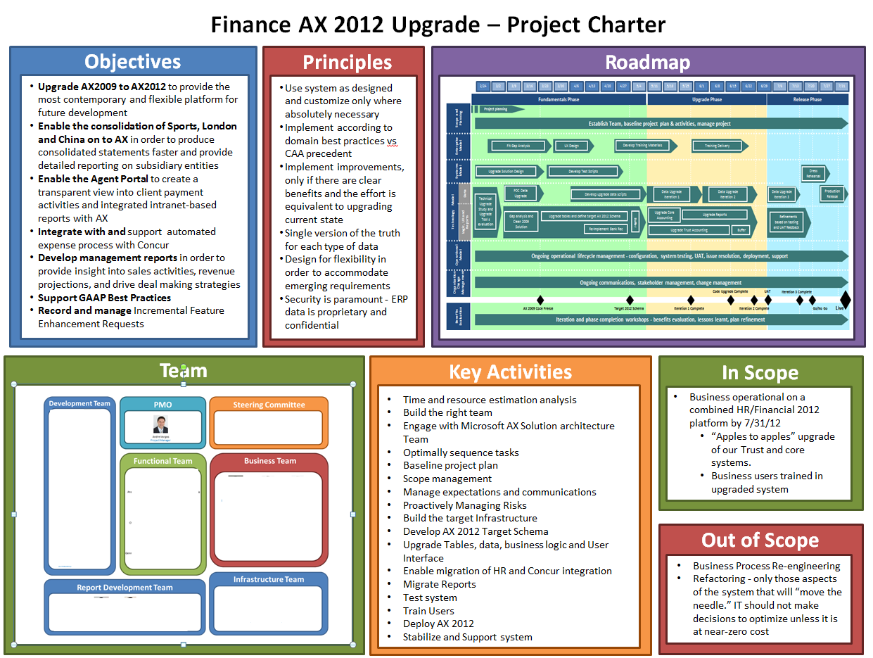 My ax 2012 upgrade project plan planning phase for One page project charter template