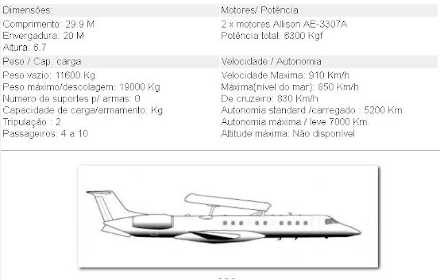 Embraer ERJ-145 AEW&C Aeronave de Vigilância Aérea Antecipada descrição