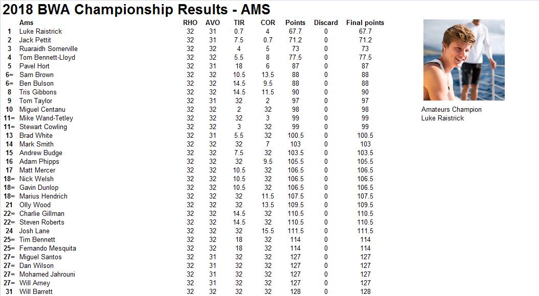 British Wavesailing Association: BWA Championship