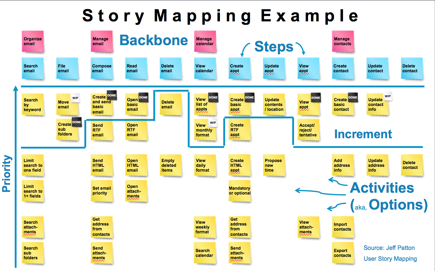 Agile Adoption Roadmap: Story Telling with Story Mapping on product mapping, scenario mapping, scrum story mapping, project mapping,