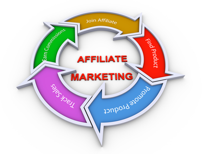 affiliate marketing definition