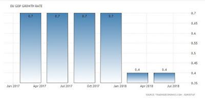 Avrupa bögesi büyüme oranları 2018