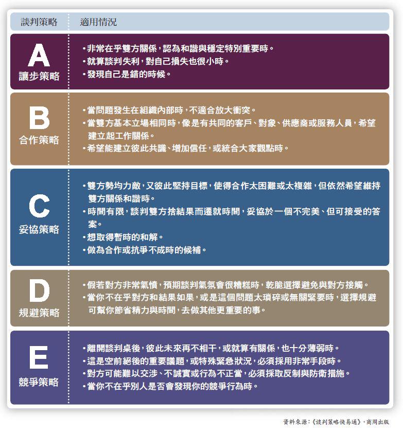 5種談判策略的適用情況