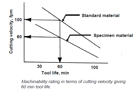Machinability Rating