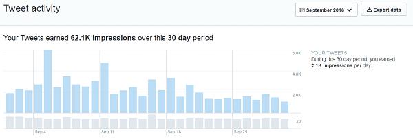 Twitter Traffic September 2016
