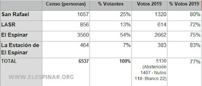 Datos de las votaciones en cada uno de los núcleos de El Espinar