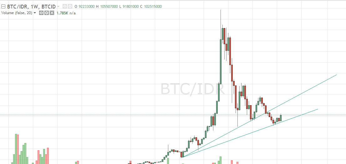Trend Bitcoin