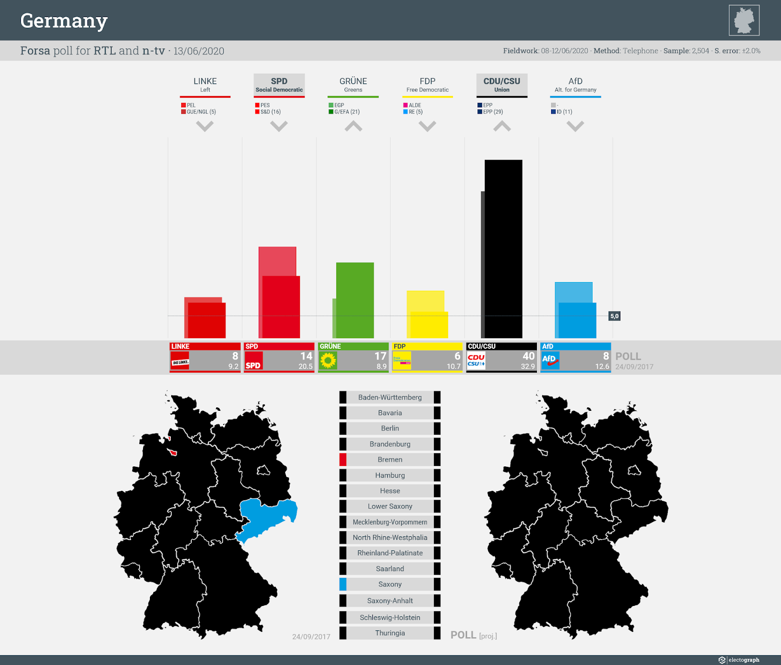 GERMANY: Forsa poll chart for RTL and n-tv, 13 June 2020