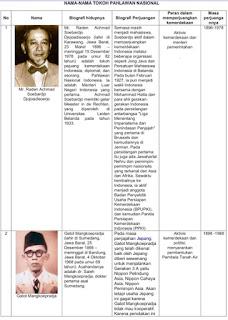 Daftar biografi pahlawan nasional