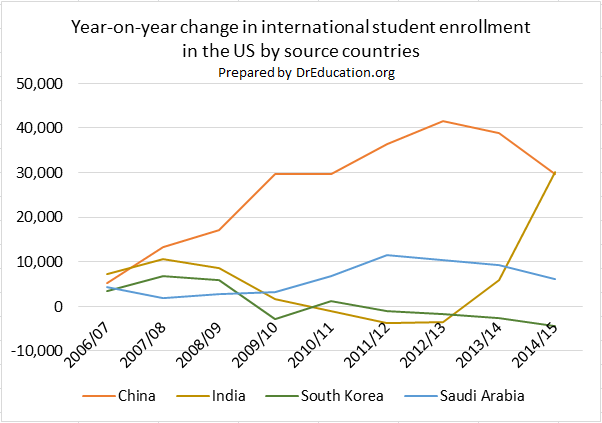 China, India, Saudi Arabia, Korea Number of Students in USA Universities