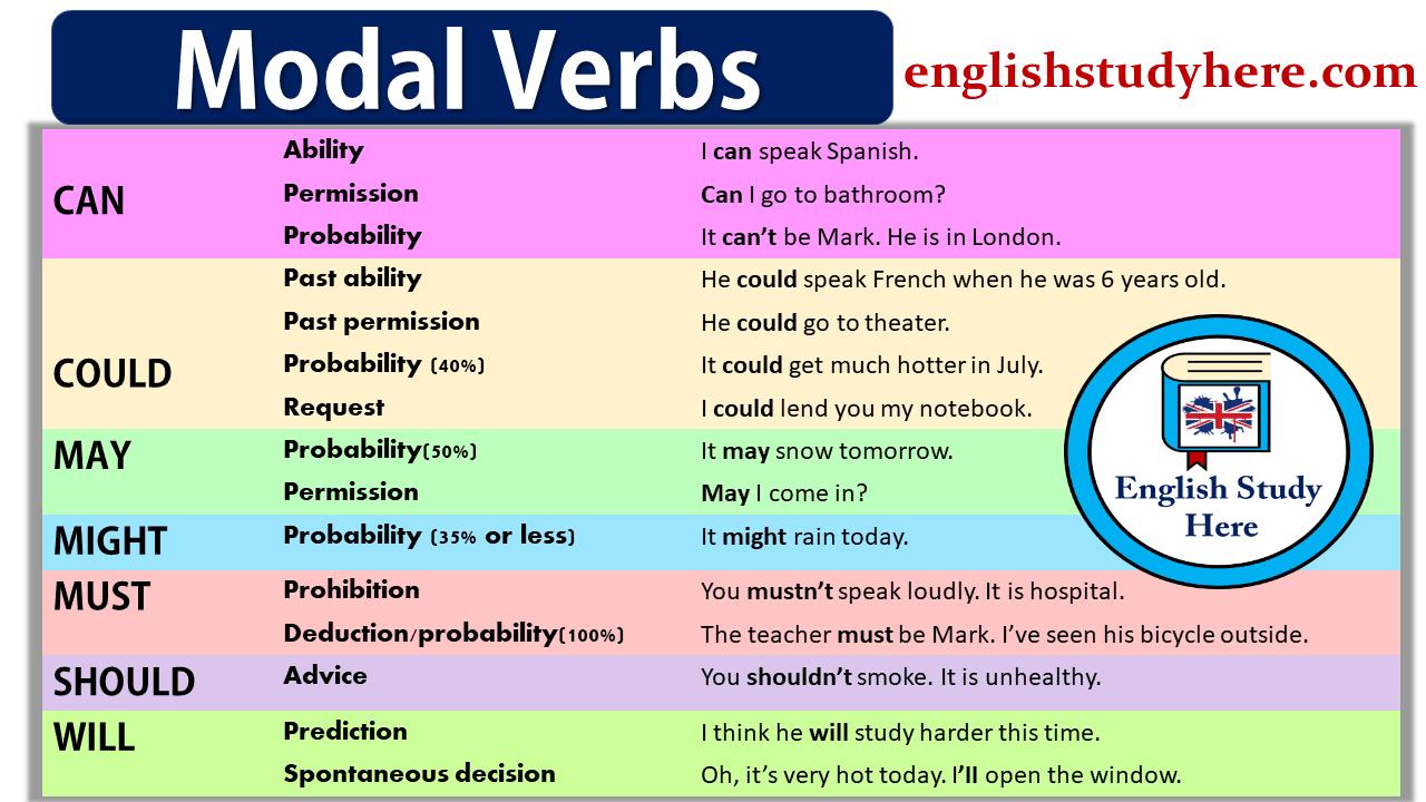 Modal Verbs   4 ESO ENGLISH