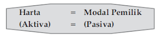 Pengertian dan Contoh Soal Bentuk Persamaan Dasar Akuntansi (Harta=Aktifa)