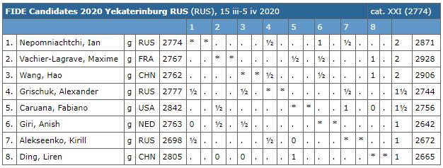 Le classement du tournoi d'échecs après les 3 premières rondes