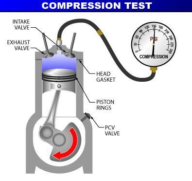 mesin bocor kompresi