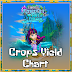 FarmVille Opal's Kingdom Farm Crops Yield Chart