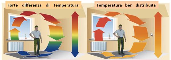 Facile energia migliorare la qualita 39 dell 39 aria in casa e - Ricircolo aria casa ...