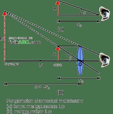 perbesaran anguler (Sudut) lup atau kaca pembesar untuk mata berakomodasi maksimum