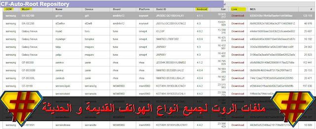 موقع يعتبر المصدر الاول لكل ملفات الروت C F AUTO ROOT الخاصة ببرنامج ODIN 3