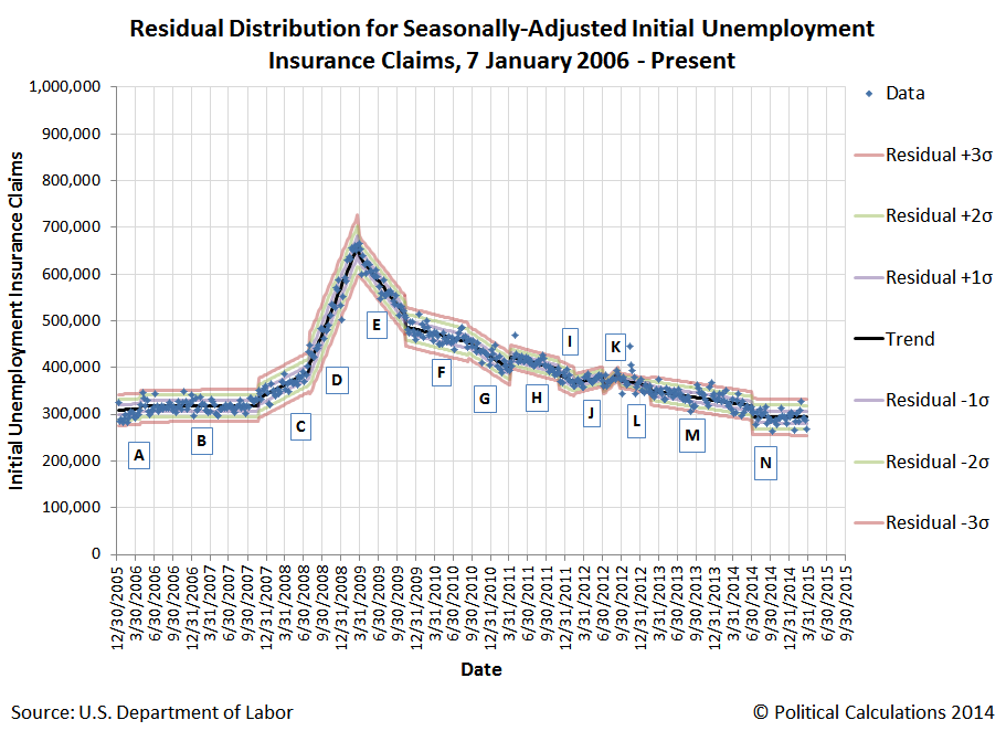 Residual Distribution of Seasonally-Adjusted Initial Unemployment Insurance Claims, 7 January 2006 - 28 March 2015
