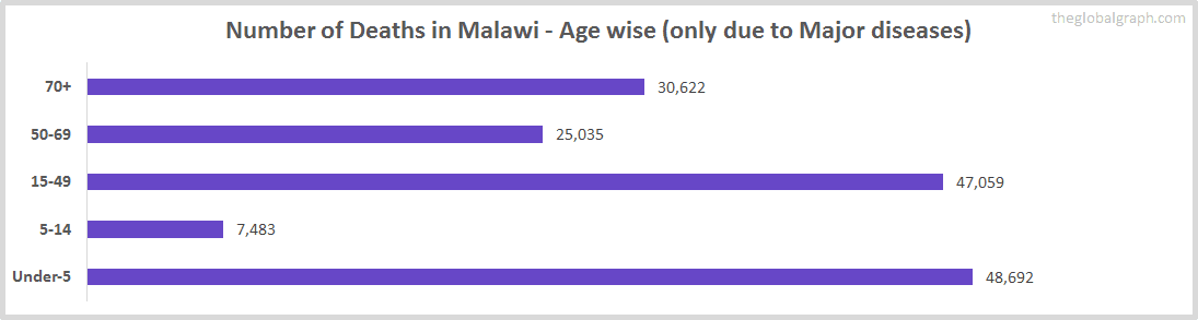 Number of Deaths in Malawi - Age wise (only due to Major diseases)