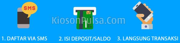 Cara Bisnis Jualan Pulsa Bersama kiosonpulsa.com CV Multi Payment Nusantara
