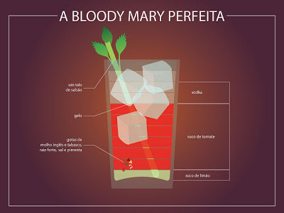 Infografía Bloody Mary