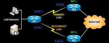 Multiple Routing Configurations for Fast IP Network Recovery