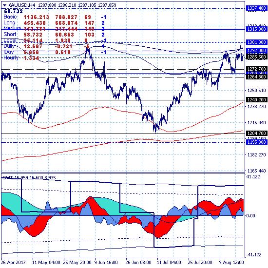 Золото - стратегическая цель роста 1575