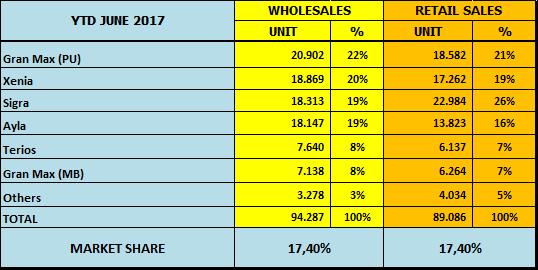 penjualan daihatsu nasional