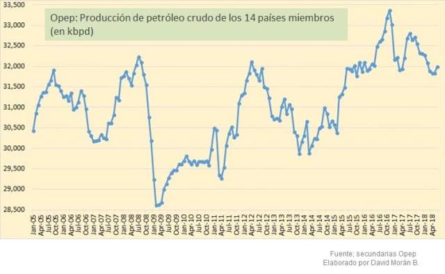La destrucción de Pdvsa: El regalo socialista de Maduro a EEUU, los grandes de la OPEP y Rusia