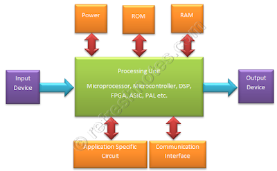Embedded Hardware Architecture - Generic