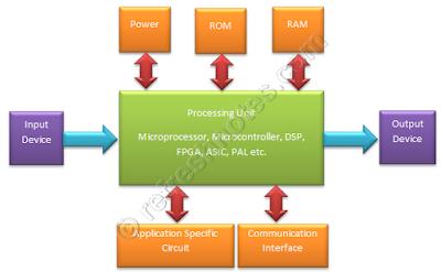 Embedded Hardware Architecture - Generic