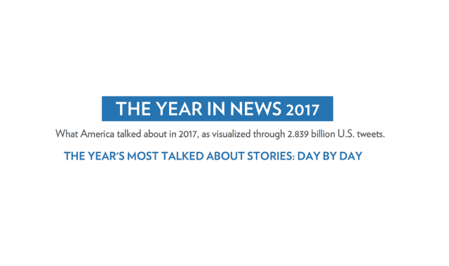 The Year in News 2017, According to 2.8 Billion Tweets