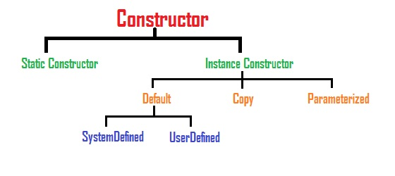 what is Constructor