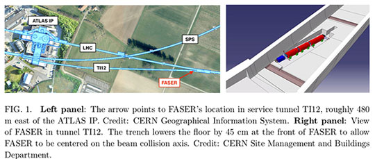FASER installation tangent to LHC particle beam near ATLAS Detector (Source: FASER Collaboration)