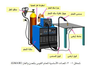 الأجزاء الرئيسية للحام بالقوس المعدني والغاز (GMAW)
