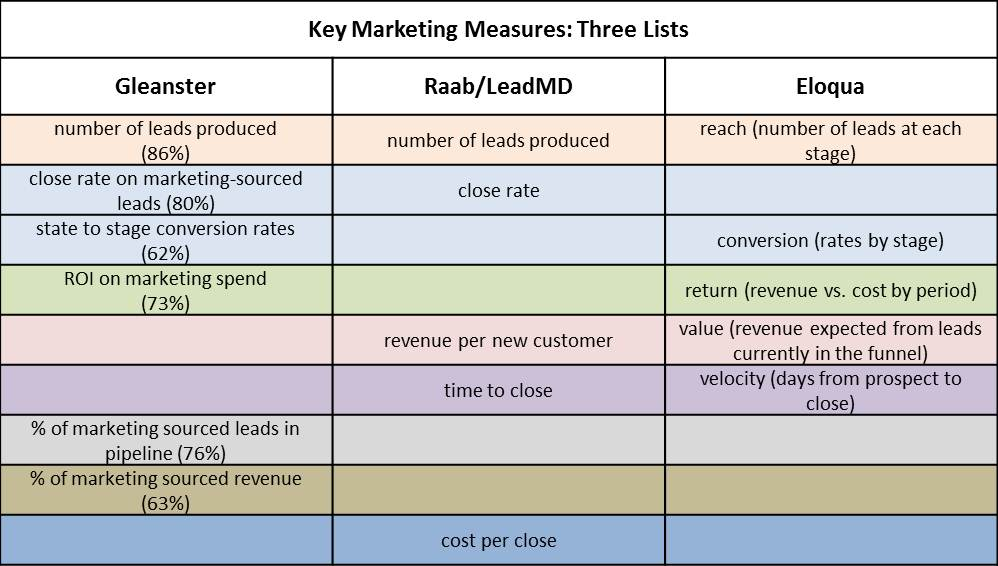 revenue generation measures Revenue management is the application of disciplined analytics that predict consumer behaviour at the micro-market level and optimize product availability and price to maximize revenue growth the primary aim of revenue management is selling the right product to the right customer at the right time for the right price and with the right pack.