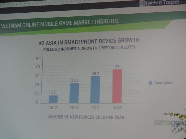 越南智慧型手機成長率。郭芝榕攝