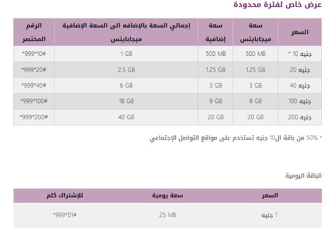 أكواد الإشتراك فى باقات النت لشركة we المصرية للإتصالات