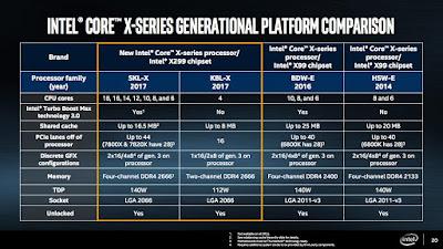 processor intel core i9